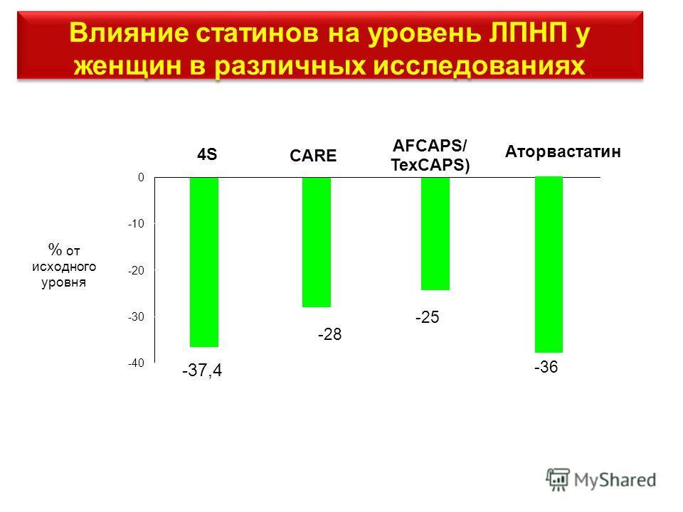 Влияние статинов на уровень ЛПНП у женщин в различных исследованиях -28 -25 -36 -37,4 -40 -30 -20 -10 0 4S % от исходного уровня CARE AFCAPS/ TexCAPS) Аторвастатин