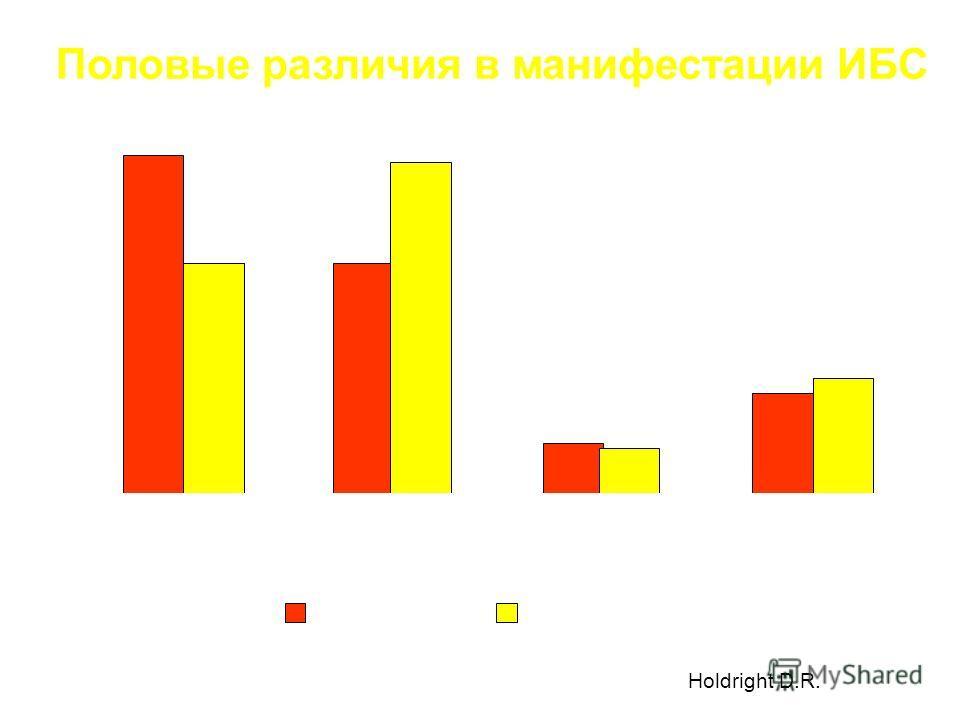 Половые различия в манифестации ИБС 47% 32% 46% 7% 6% 14% 16% 0 10 20 30 40 50 Стенокардия Инфаркт миокарда Нестабильная стенокардия Внезапная смерть Женщины Мужчины Holdright D.R.