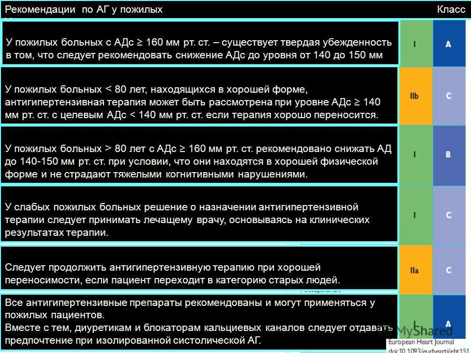 Рекомендации по АГ у пожилых Класс Уровень У пожилых больных с АДс 160 мм рт. ст. – существует твердая убежденность в том, что следует рекомендовать снижение АДс до уровня от 140 до 150 мм рт. ст. У пожилых больных < 80 лет, находящихся в хорошей фор