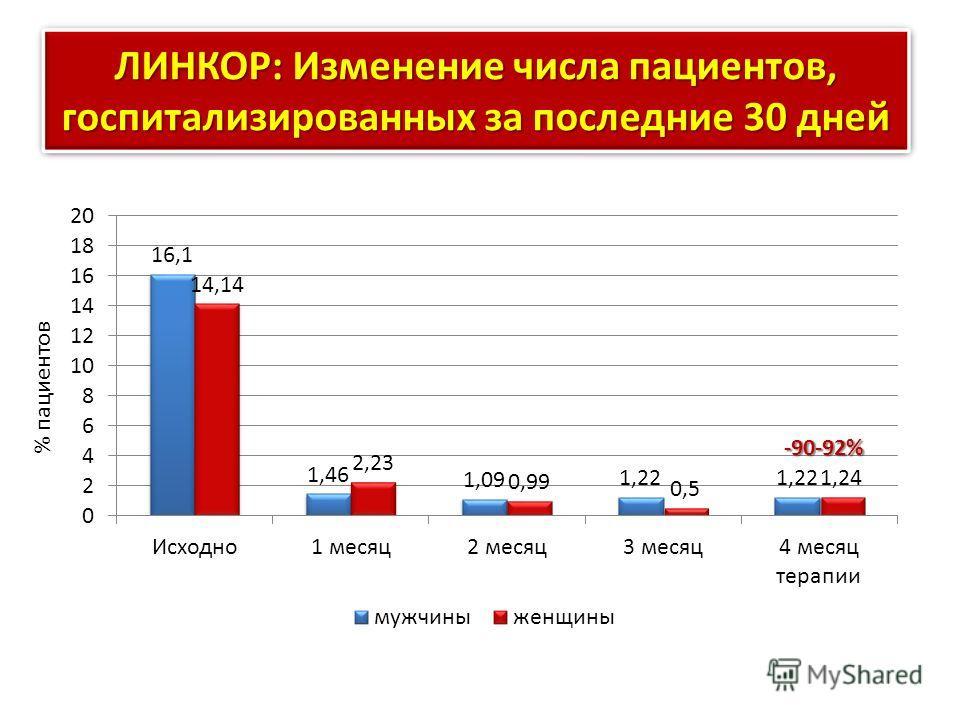 ЛИНКОР: Изменение числа пациентов, госпитализированных за последние 30 дней % пациентов -90-92%