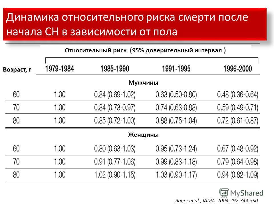 Динамика относительного риска смерти после начала СН в зависимости от пола Возраст, г Относительный риск (95% доверительный интервал ) Мужчины Женщины Roger et al., JAMA. 2004;292:344-350