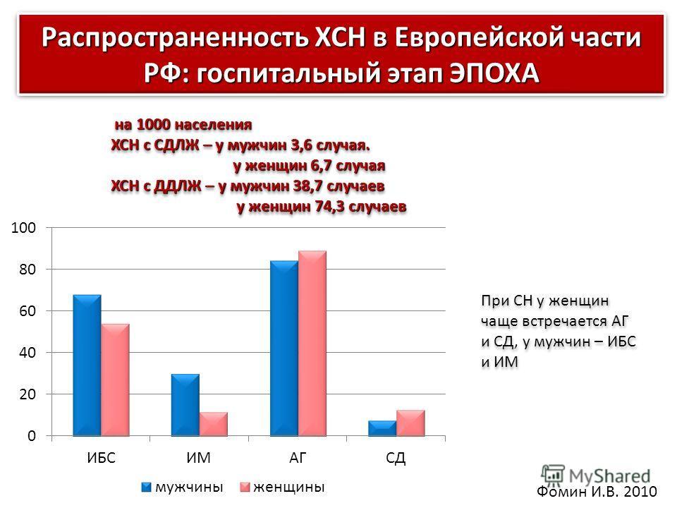 Распространенность ХСН в Европейской части РФ: госпитальный этап ЭПОХА на 1000 населения на 1000 населения ХСН с СДЛЖ – у мужчин 3,6 случая. у женщин 6,7 случая у женщин 6,7 случая ХСН с ДДЛЖ – у мужчин 38,7 случаев у женщин 74,3 случаев у женщин 74,