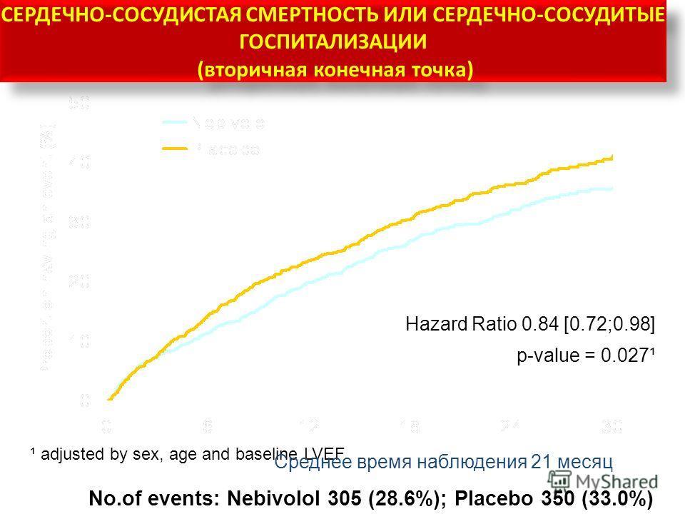 СЕРДЕЧНО-СОСУДИСТАЯ СМЕРТНОСТЬ ИЛИ СЕРДЕЧНО-СОСУДИТЫЕ ГОСПИТАЛИЗАЦИИ (вторичная конечная точка) Hazard Ratio 0.84 [0.72;0.98] p-value = 0.027¹ ¹ adjusted by sex, age and baseline LVEF No.of events: Nebivolol 305 (28.6%); Placebo 350 (33.0%) Среднее в