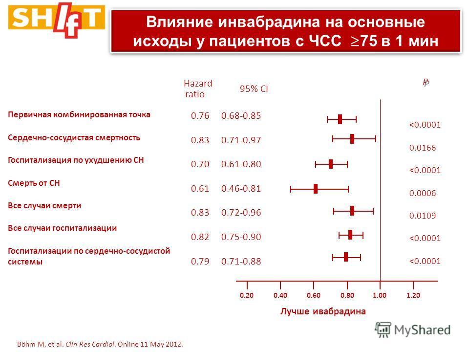 1.00 Первичная комбинированная точка Сердечно-сосудистая смертность Госпитализация по ухудшению СН Смерть от СН Все случаи смерти Все случаи госпитализации Госпитализации по сердечно-сосудистой системы 0.76 0.68-0.85 0.83 0.71-0.97 0.70 0.61-0.80 0.6