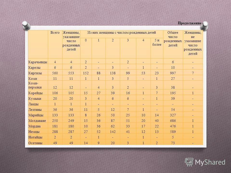 Продолжение Всего Женщины, указавшие число рожденных детей Из них женщины с числом рожденных детей Общее число рожденных детей Женщины, не указавшие число рожденных детей 012345 и более Карачаевцы 442--2--6- Карелы 662-3-1-10- Киргизы 560553152881389