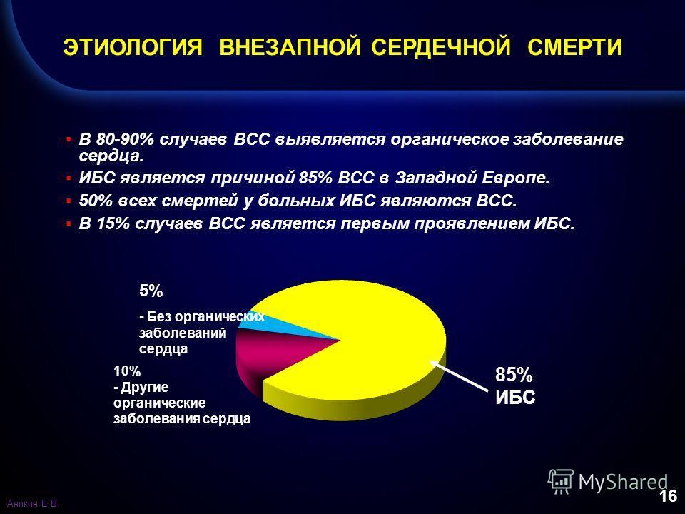 16 В 80-90% случаев ВСС выявляется органическое заболевание сердца. ИБС является причиной 85% ВСС в Западной Европе. 50% всех смертей у больных ИБС являются ВСС. В 15% случаев ВСС является первым проявлением ИБС. ЭТИОЛОГИЯ ВНЕЗАПНОЙ СЕРДЕЧНОЙ СМЕРТИ
