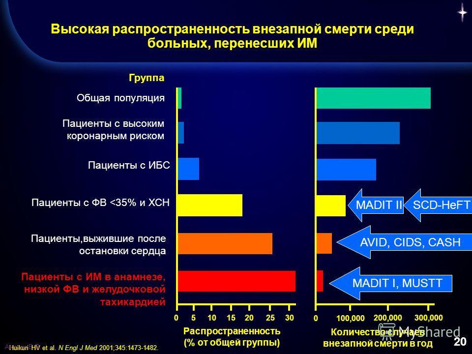 20 Высокая распространенность внезапной смерти среди больных, перенесших ИМ Пациенты с ИБС Пациенты с ФВ