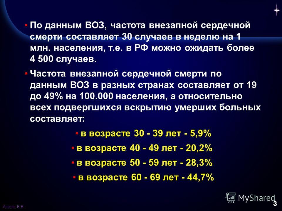 3 По данным ВОЗ, частота внезапной сердечной смерти составляет 30 случаев в неделю на 1 млн. населения, т.е. в РФ можно ожидать более 4 500 случаев. Частота внезапной сердечной смерти по данным ВОЗ в разных странах составляет от 19 до 49% на 100.000