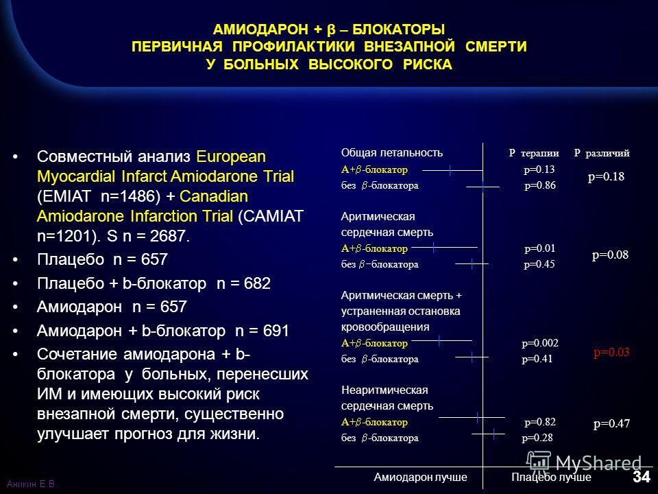 34 АМИОДАРОН + β – БЛОКАТОРЫ ПЕРВИЧНАЯ ПРОФИЛАКТИКИ ВНЕЗАПНОЙ СМЕРТИ У БОЛЬНЫХ ВЫСОКОГО РИСКА Совместный анализ European Myocardial Infarct Amiodarone Trial (EMIAT n=1486) + Canadian Amiodarone Infarction Trial (CAMIAT n=1201). S n = 2687. Плацебо n