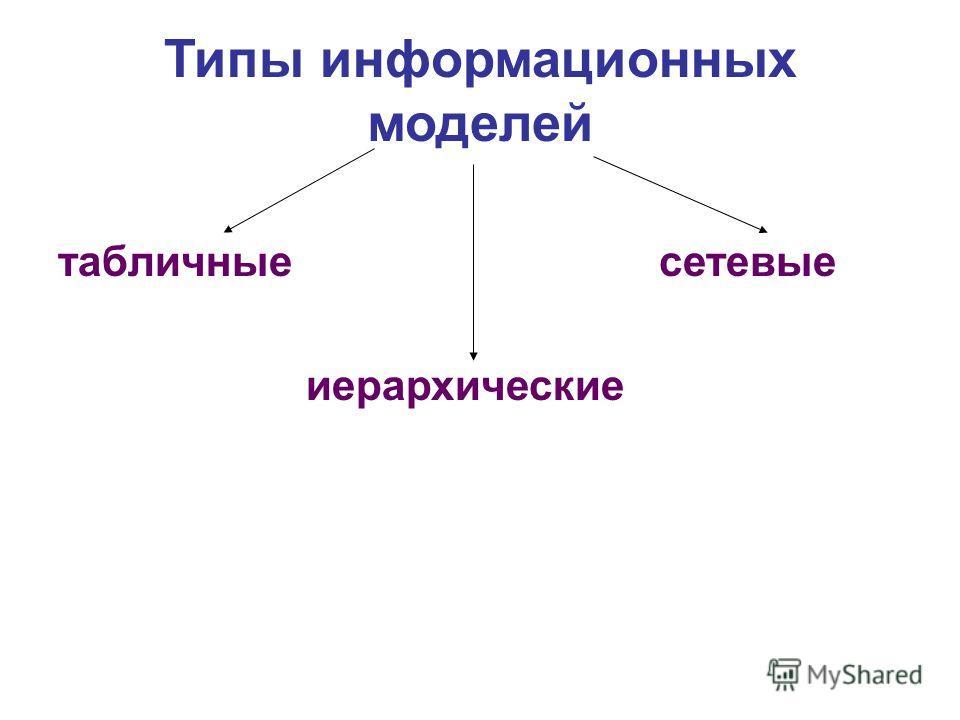 Типы информационных моделей табличные сетевые иерархические