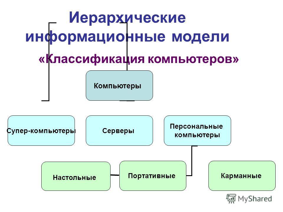 Иерархические информационные модели «Классификация компьютеров» Компьютеры Супер-компьютеры Серверы Персональные компьютеры Портативные Карманные Настольные