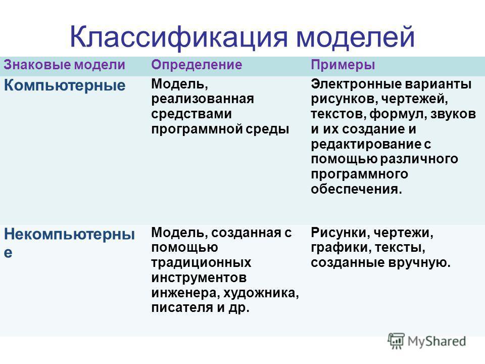 Классификация моделей Знаковые модели ОпределениеПримеры Компьютерные Модель, реализованная средствами программной среды Электронные варианты рисунков, чертежей, текстов, формул, звуков и их создание и редактирование с помощью различного программного