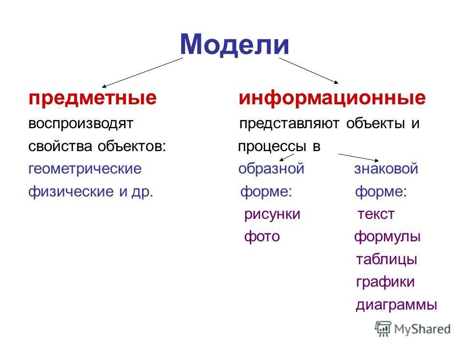 Модели предметные информационные воспроизводят представляют объекты и свойства объектов: процессы в геометрические образной знаковой физические и др. форме: форме: рисунки текст фото формулы таблицы графики диаграммы