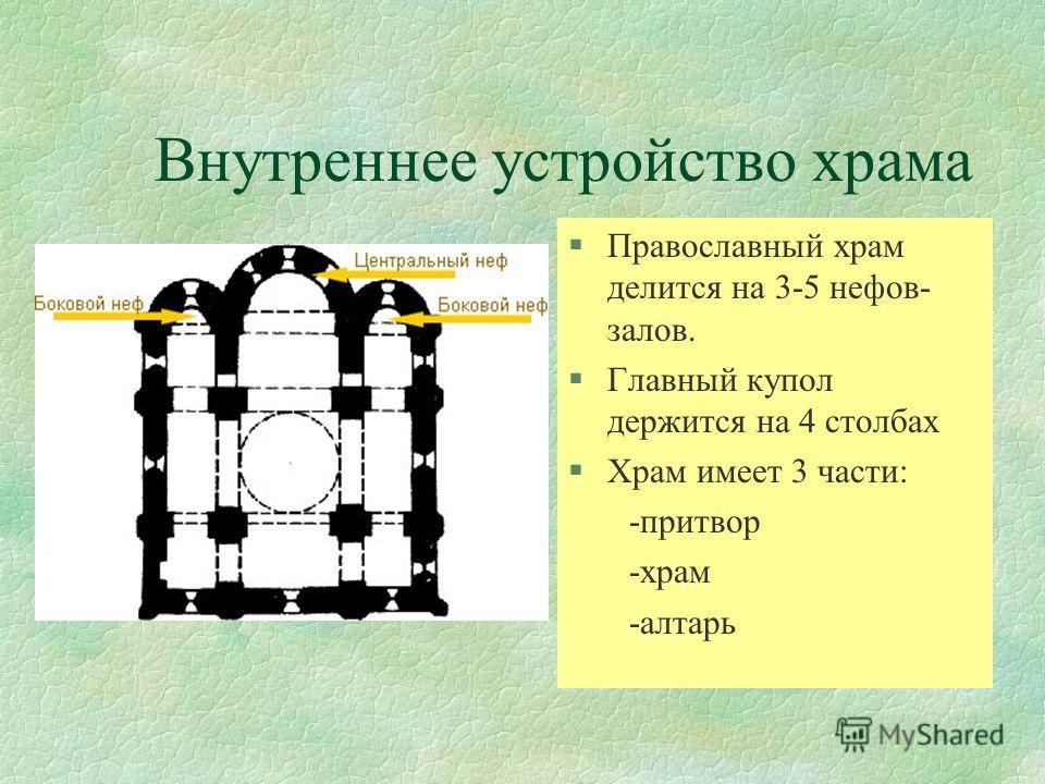 Внутреннее устройство храма §Православный храм делится на 3-5 нефов- залов. §Главный купол держится на 4 столбах §Храм имеет 3 части: -притвор -храм -алтарь