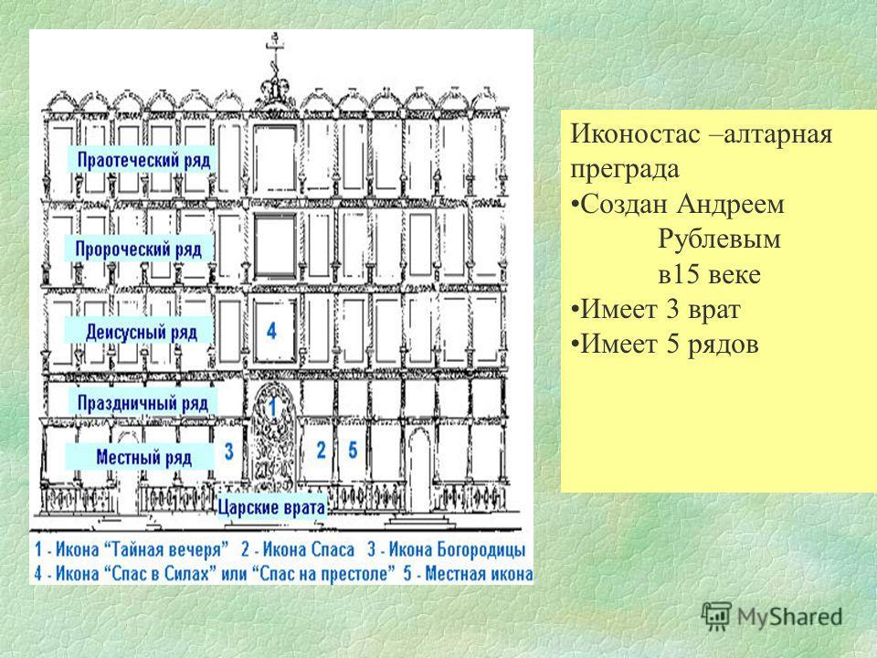Иконостас –алтарная преграда Создан Андреем Рублевым в 15 веке Имеет 3 врат Имеет 5 рядов