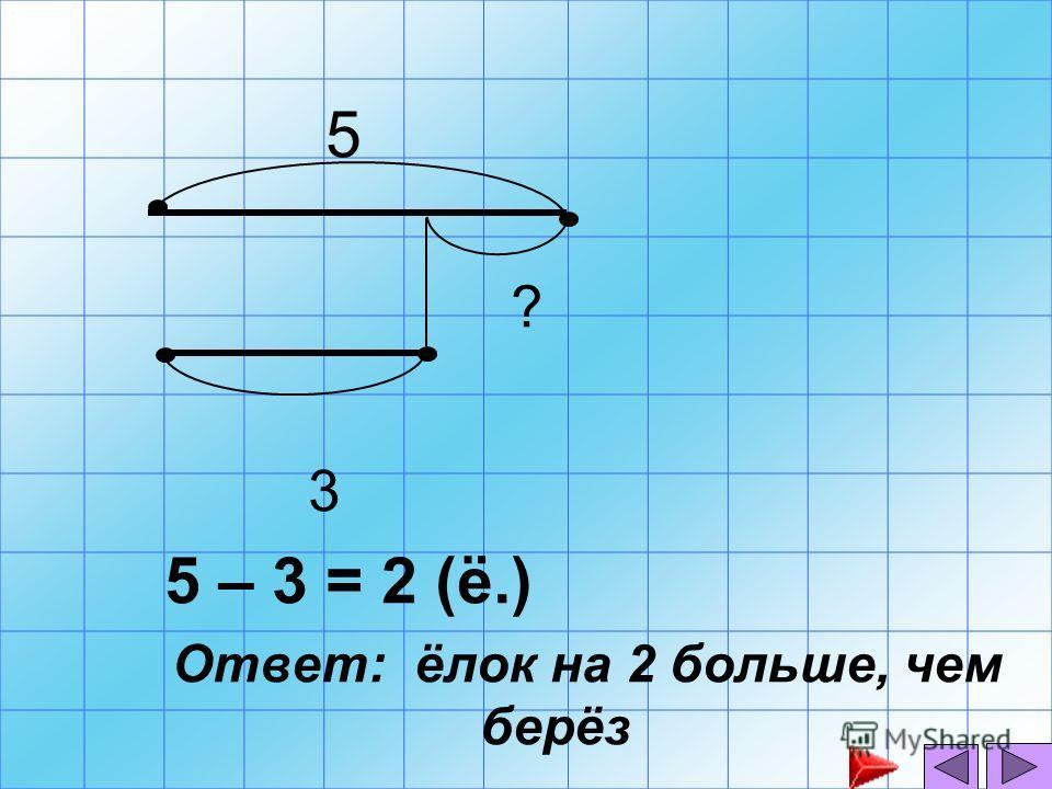 5 ? 3 5 – 3 = 2 (ё.) Ответ: ёлок на 2 больше, чем берёз