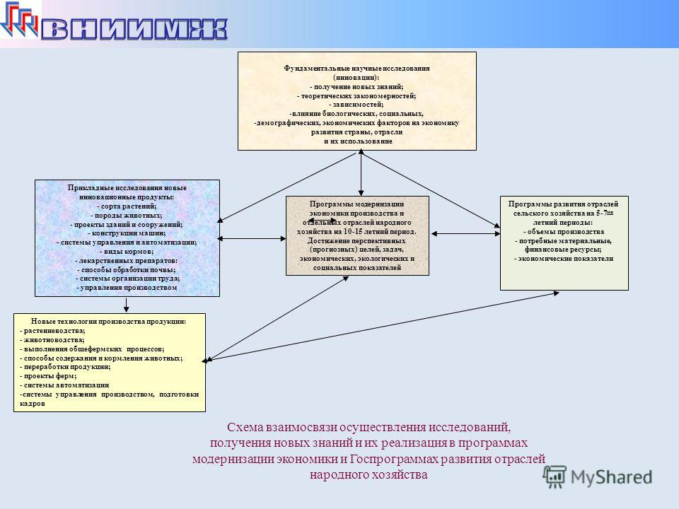 Схема взаимосвязи осуществления исследований, получения новых знаний и их реализация в программах модернизации экономики и Госпрограммах развития отраслей народного хозяйства Фундаментальные научные исследования (инновации): - получение новых знаний;
