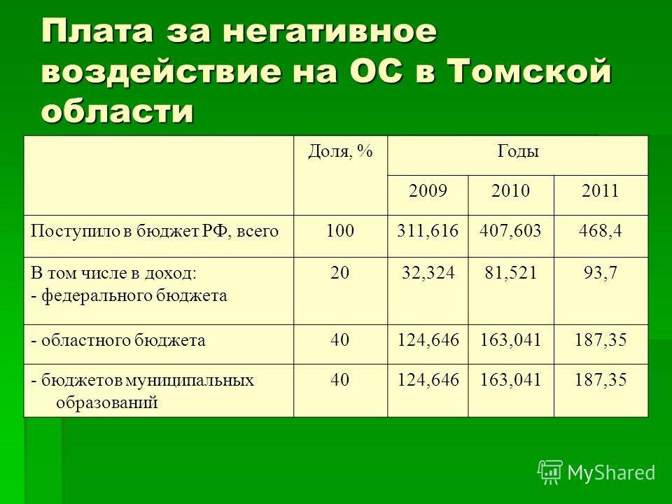 Плата за негативное воздействие на ОС в Томской области Доля, %Годы 200920102011 Поступило в бюджет РФ, всего 100311,616407,603468,4 В том числе в доход: - федерального бюджета 2032,32481,52193,7 - областного бюджета 40124,646163,041187,35 - бюджетов
