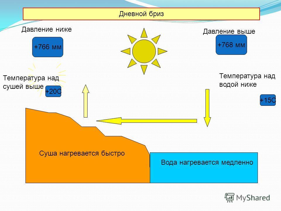 Дневной бриз Давление выше +20С +15С Температура над сушей выше Вода нагревается медленно Суша нагревается быстро Температура над водой ниже Давление ниже +766 мм +768 мм