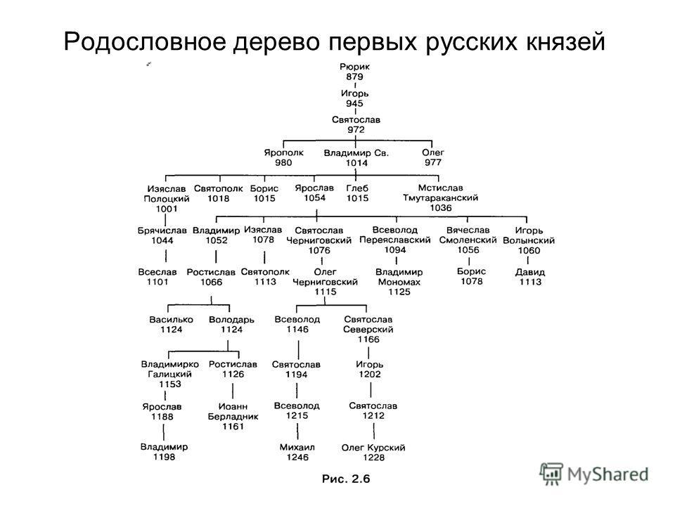 Родословное дерево первых русских князей