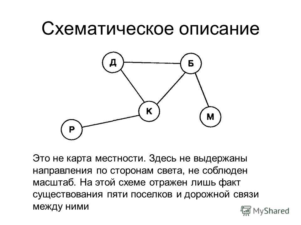 Схематическое описание Это не карта местности. Здесь не выдержаны направления по сторонам света, не соблюден масштаб. На этой схеме отражен лишь факт существования пяти поселков и дорожной связи между ними