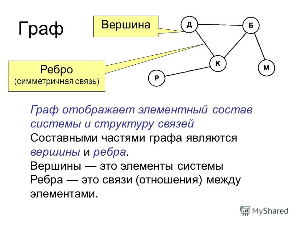 Граф Граф отображает элементный состав системы и структуру связей Составными частями графа являются вершины и ребра. Вершины это элементы системы Ребра это связи (отношения) между элементами. Вершина Ребро (симметричная связь)