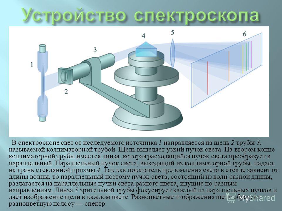 В спектроскопе свет от исследуемого источника 1 направляется на щель 2 трубы 3, называемой коллиматорной трубой. Щель выделяет узкий пучок света. На втором конце коллиматорной трубы имеется линза, которая расходящийся пучок света преобразует в паралл