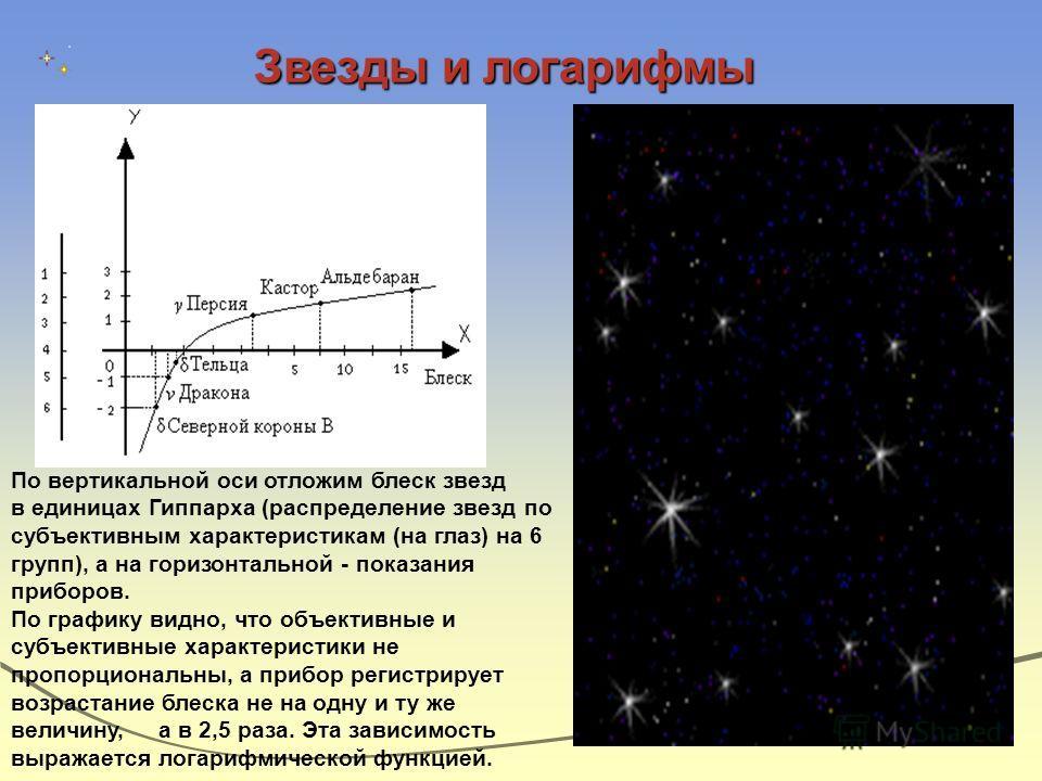 По вертикальной оси отложим блеск звезд в единицах Гиппарха (распределение звезд по субъективным характеристикам (на глаз) на 6 групп), а на горизонтальной - показания приборов. По графику видно, что объективные и субъективные характеристики не пропо