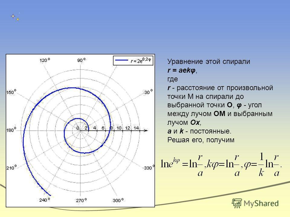 Уравнение этой спирали r = аеkφ, где r - расстояние от произвольной точки М на спирали до выбранной точки О, φ - угол между лучом ОМ и выбранным лучом Ох, а и k - постоянные. Решая его, получим