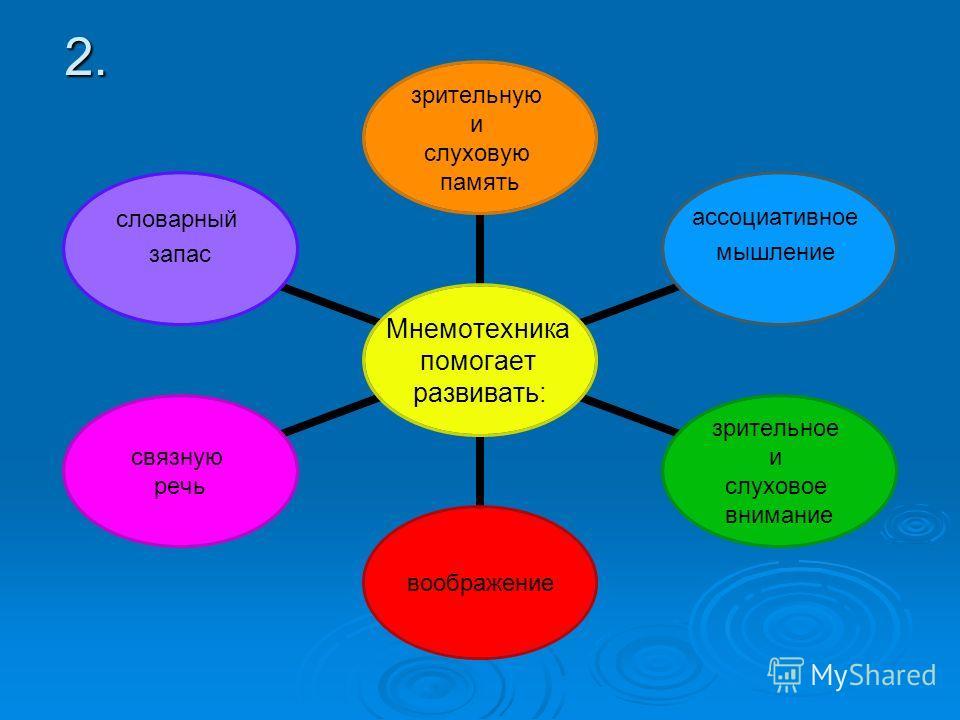 2. Мнемотехника помогает развивать: зрительную и слуховую память ассоциативное мышление зрительное и слуховое внимание воображение связную речь словарный запас