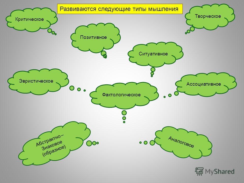 Критическое Развиваются следующие типы мышления Фактологическое Эвристическое Ассоциативное Творческое Аналоговое Абстрактно – Знаковое (образное) Ситуативное Позитивное
