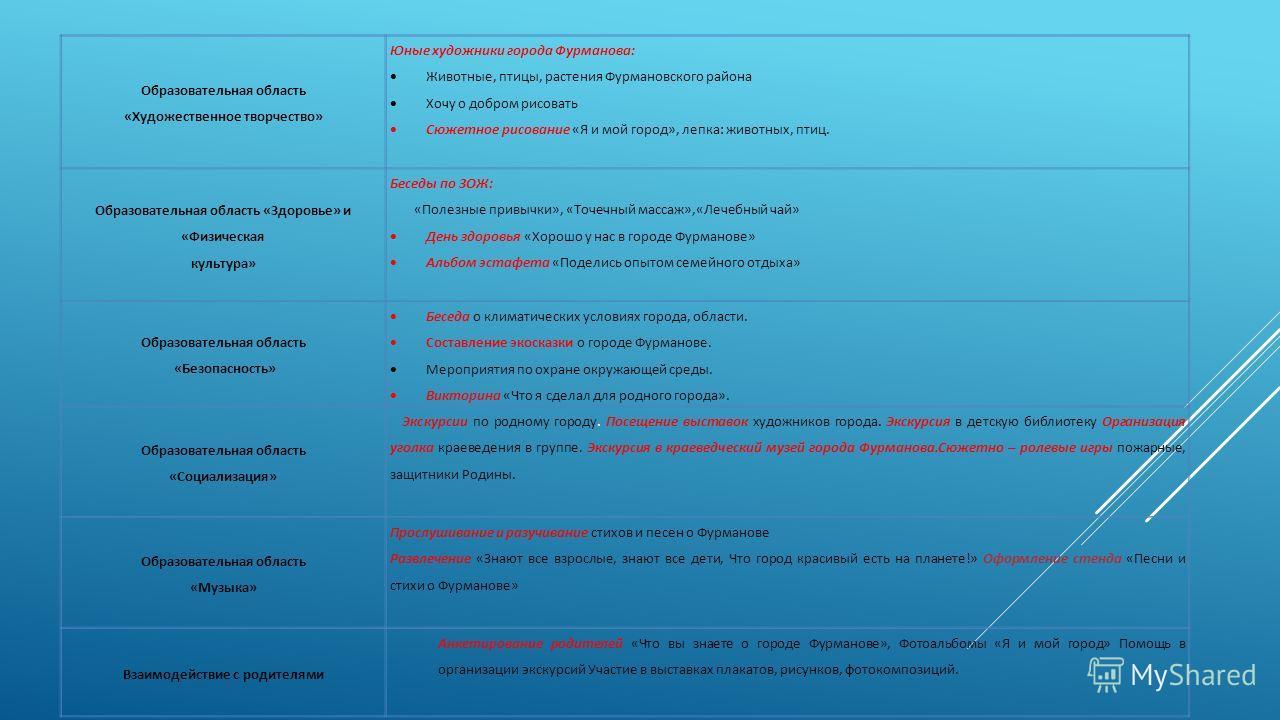 Образовательная область «Художественное творчество» Юные художники города Фурманова: Животные, птицы, растения Фурмановского района Хочу о добром рисовать Сюжетное рисование «Я и мой город», лепка: животных, птиц. Образовательная область «Здоровье» и