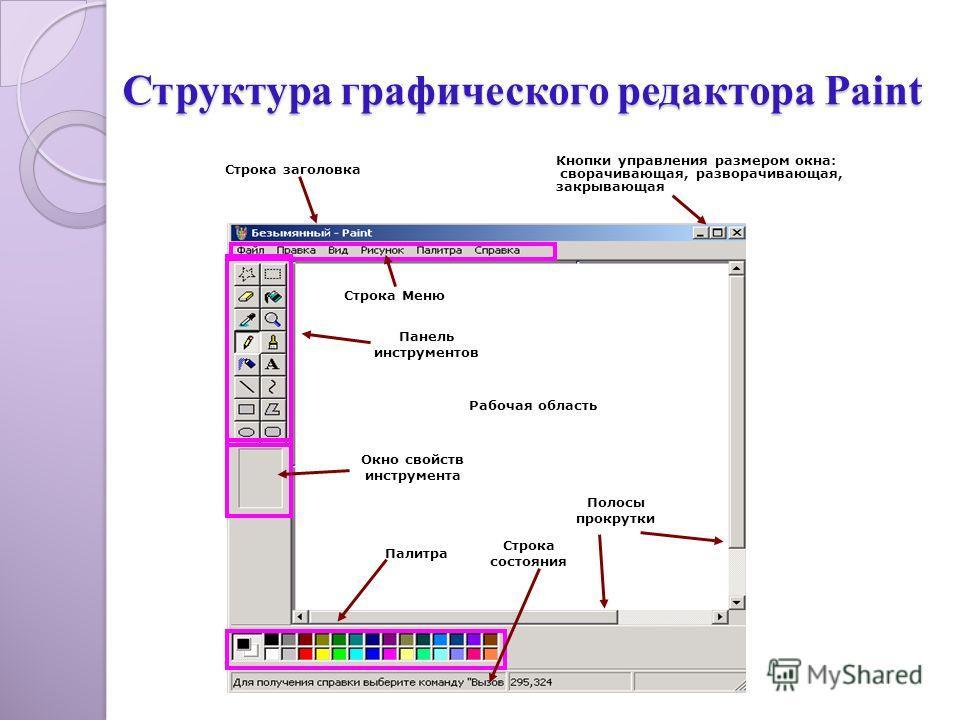 Структура графического редактора Paint Панель инструментов Рабочая область Окно свойств инструмента Палитра Полосы прокрутки Строка состояния Строка Меню Строка заголовка Кнопки управления размером окна: сворачивающая, разворачивающая, закрывающая