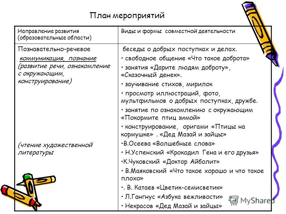 План мероприятий Направление развития (образовательные области) Виды и формы совместной деятельности Познавательно-речевое коммуникация, познание (развитие речи, ознакомление с окружающим, конструирование) (чтение художественной литературы беседы о д