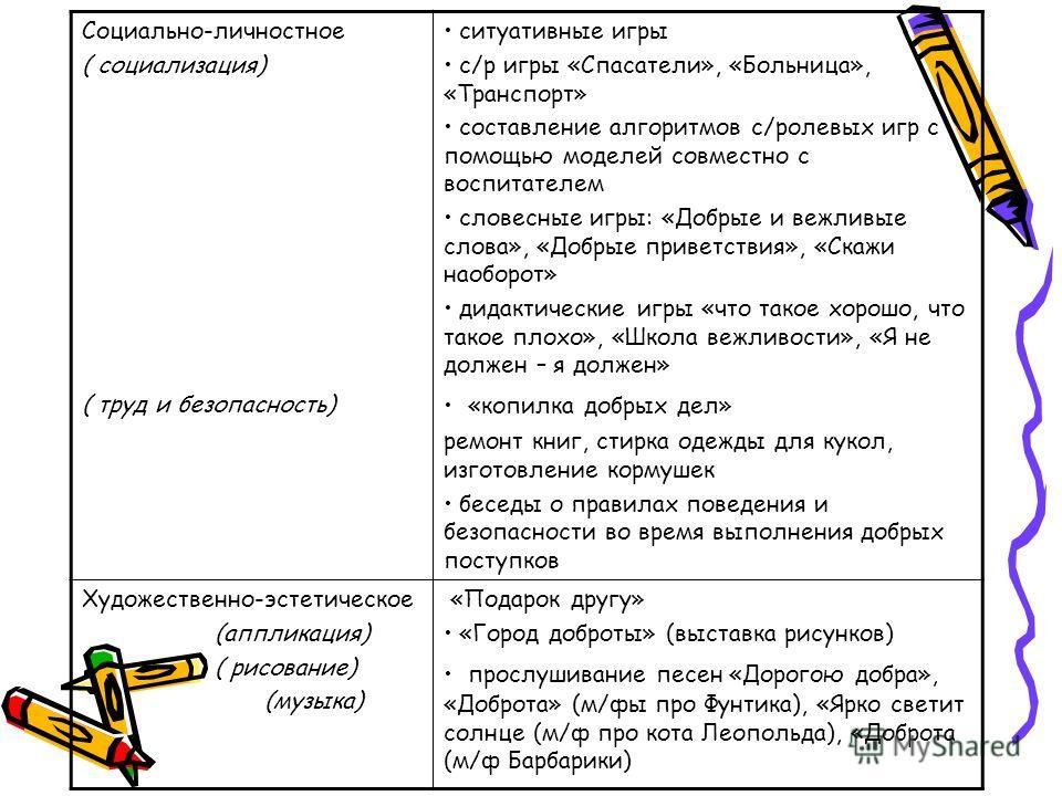 Социально-личностное ( социализация) ( труд и безопасность) ситуативные игры с/р игры «Спасатели», «Больница», «Транспорт» составление алгоритмов с/ролевых игр с помощью моделей совместно с воспитателем словесные игры: «Добрые и вежливые слова», «Доб