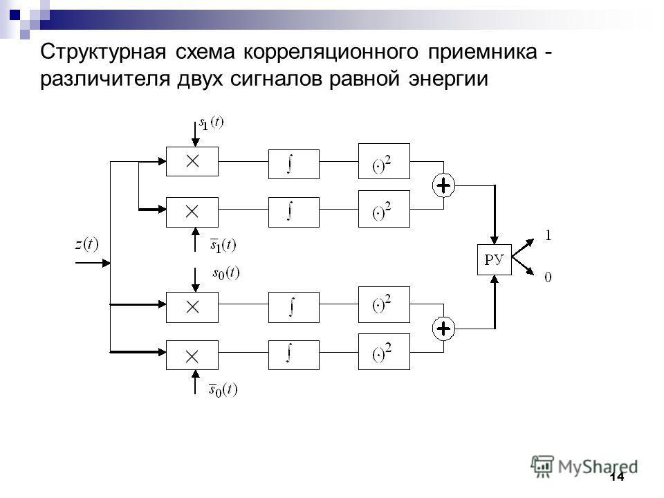 Структурная схема корреляционного приемника - различителя двух сигналов равной энергии 14