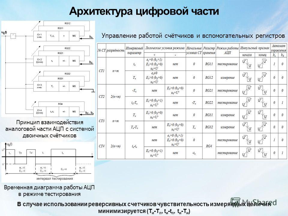 Архитектура цифровой части В случае использовании реверсивных счетчиков чувствительность измеряемых величин минимизируется (Т и -Т п, t и -t п, t и -Т и ) Принцип взаимодействия аналоговой части АЦП с системой двоичных счётчиков Управление работой сч