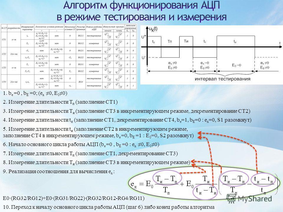 1. b e =0, b E =0; (e x 0, E 0 0) 2. Измерение длительности Т п (заполнение СТ1) 3. Измерение длительности Т и (заполнение СТ3 в инкрементирующем режиме, декрементирование СТ2) 4. Измерение длительности t п (заполнение СТ1, декрементирование СТ4, b e