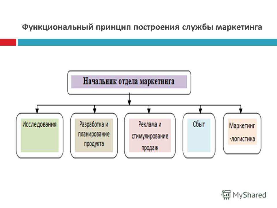 Функциональный принцип построения службы маркетинга