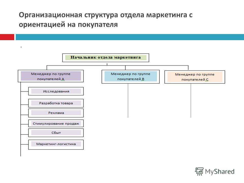 Организационная структура отдела маркетинга с ориентацией на покупателя