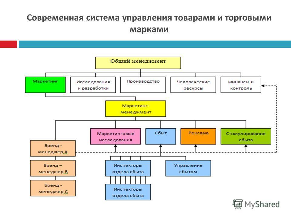 Современная система управления товарами и торговыми марками