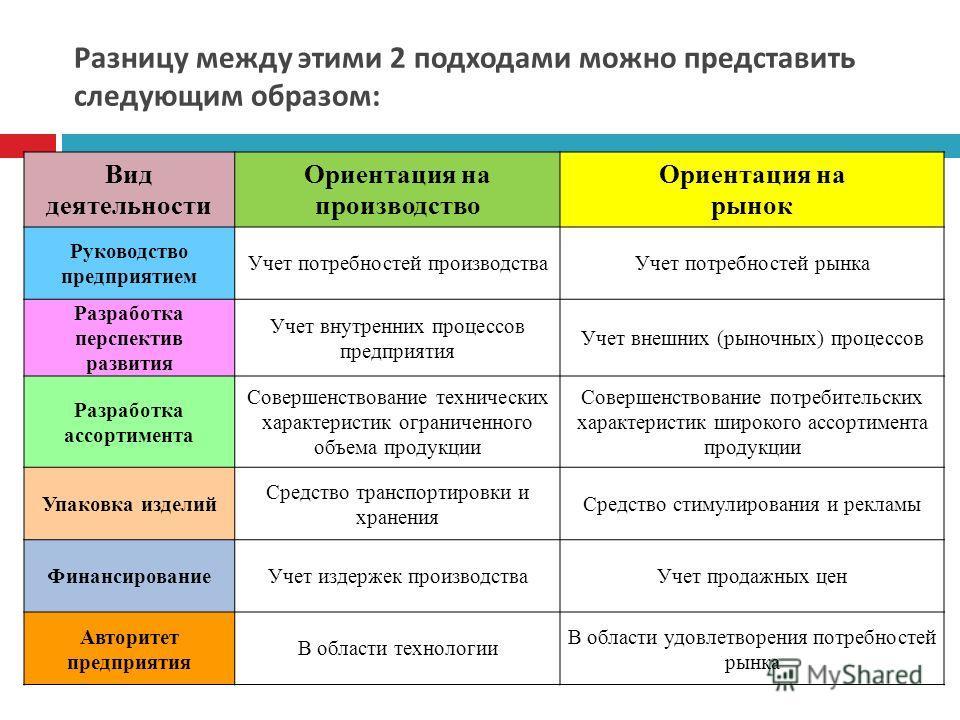 Разницу между этими 2 подходами можно представить следующим образом : Вид деятельности Ориентация на производство Ориентация на рынок Руководство предприятием Учет потребностей производства Учет потребностей рынка Разработка перспектив развития Учет