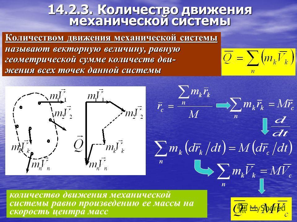 Выражение теоремы в интегральном виде изменение количества движения точки за некоторый промежуток времени равно геометрической сумме импульсов всех действующих на точку сил за тот же промежуток времени Векторная форма записи Скалярная форма записи