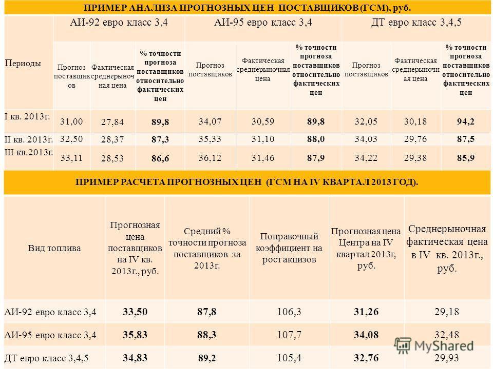 Расчет прогнозных цен ГСМ на II квартал 2014 год ПРИМЕР РАСЧЕТА ПРОГНОЗНЫХ ЦЕН (ГСМ НА IV КВАРТАЛ 2013 ГОД). Вид топлива Прогнозная цена поставщиков на IV кв. 2013 г., руб. Средний % точности прогноза поставщиков за 2013 г. Поправочный коэффициент на