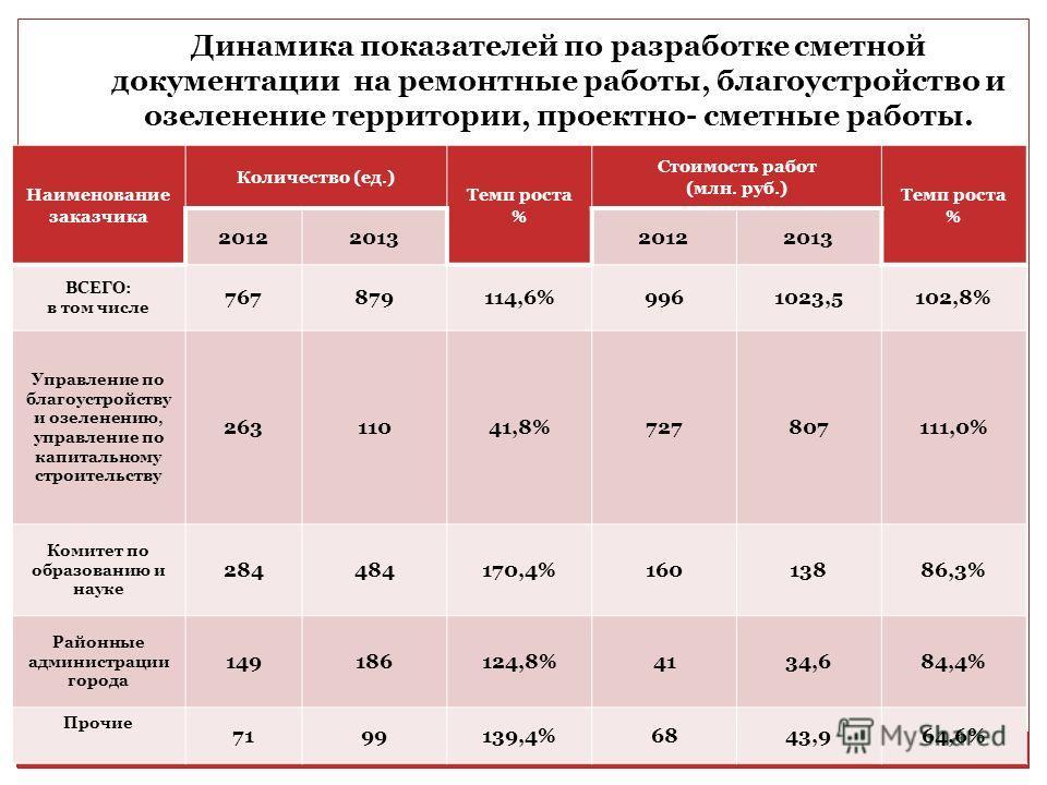 Динамика показателей по разработке сметной документации на ремонтные работы, благоустройство и озеленение территории, проектно- сметные работы. Наименование заказчика Количество (ед.) Темп роста % Стоимость работ (млн. руб.) Темп роста % 201220132012
