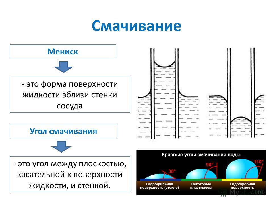 Смачивание Мениск - это форма поверхности жидкости вблизи стенки сосуда Угол смачивания - это угол между плоскостью, касательной к поверхности жидкости, и стенкой.