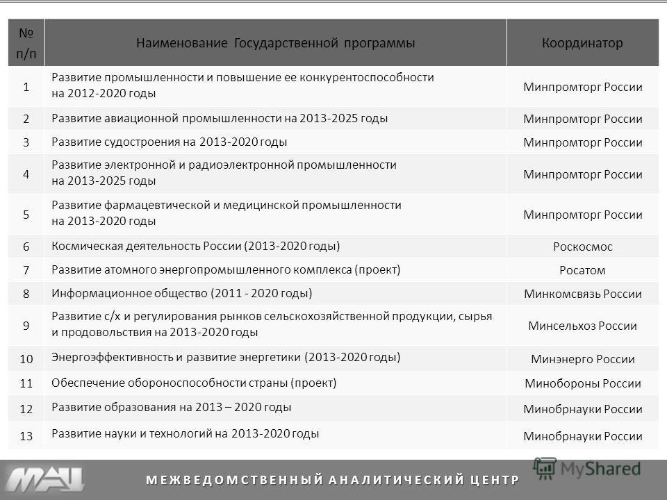 МЕЖВЕДОМСТВЕННЫЙ АНАЛИТИЧЕСКИЙ ЦЕНТР 1 Развитие промышленности и повышение ее конкурентоспособности на 2012-2020 годы Минпромторг России 2 Развитие авиационной промышленности на 2013-2025 годы Минпромторг России 3 Развитие судостроения на 2013-2020 г