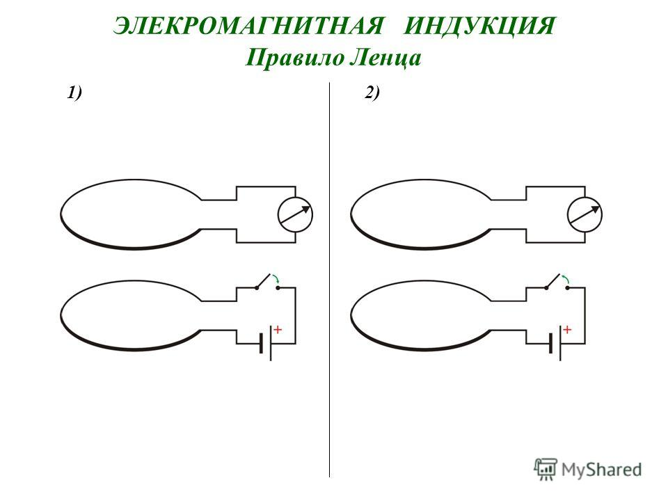ЭЛЕКРОМАГНИТНАЯ ИНДУКЦИЯ Правило Ленца 1)2)