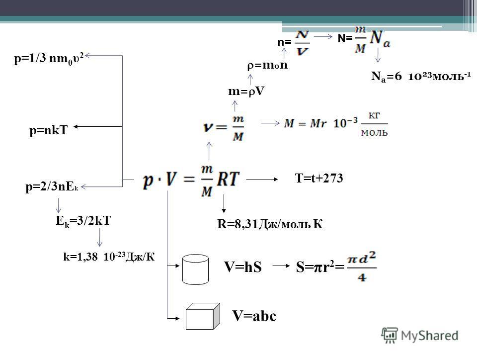 T=t+273 R=8,31Дж/моль К p=nkT V=hSS=πr 2 = k=1,38 10 -23 Дж/К V=abc m= V p=1/3 nm 0 υ 2 n= N= N a =6 10 23 моль -1 =m 0 n p=2/3nE k E k =3/2kT