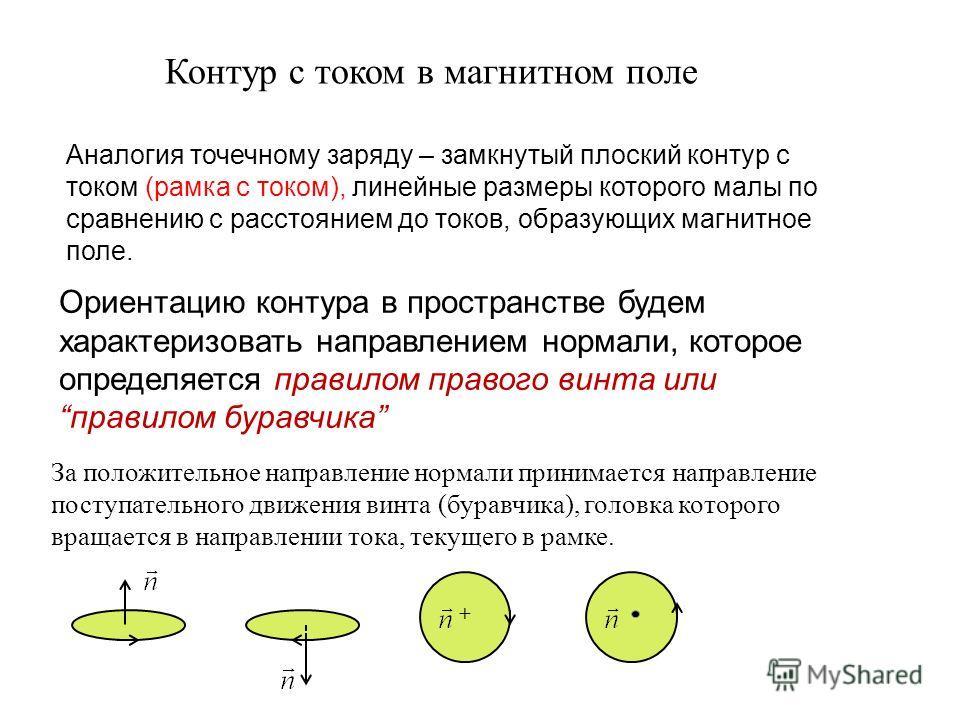 Контур с током в магнитном поле Аналогия точечному заряду – замкнутый плоский контур с током (рамка с током), линейные размеры которого малы по сравнению с расстоянием до токов, образующих магнитное поле. Ориентацию контура в пространстве будем харак
